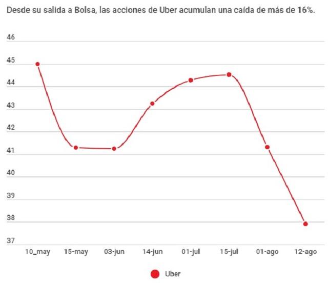 Acciones de Uber en el mercado mexicano
