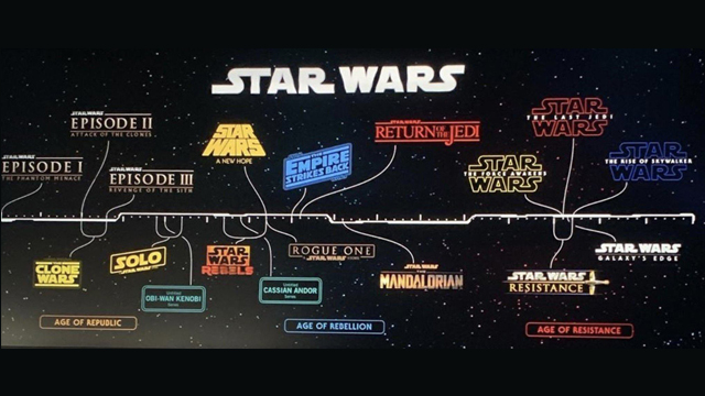 29/08/19 Obi-Wan Kenobi, Star Wars, Cronología, Serie