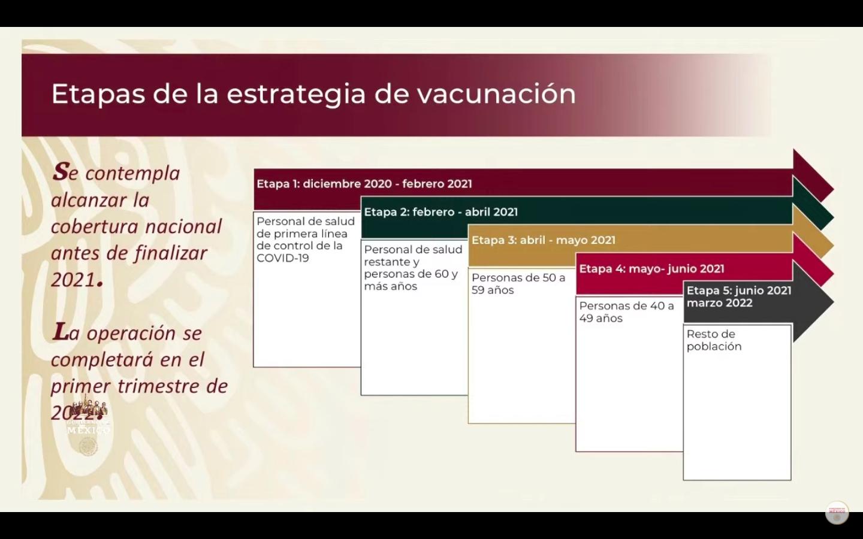 , Cómo registrarse para recibir la vacuna de Covid-19 en México, Dot News