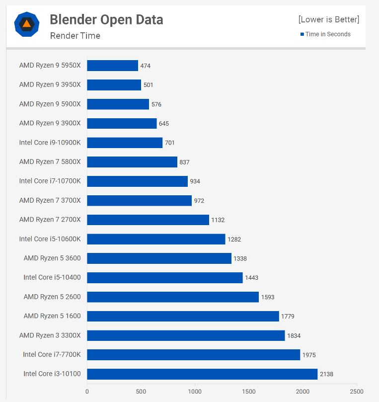 blender open data benchmark